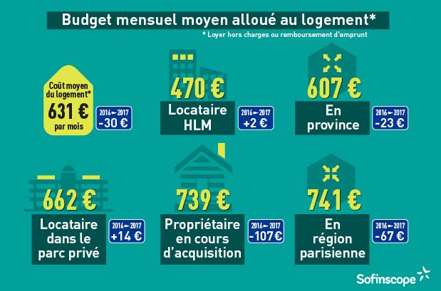 budget logement